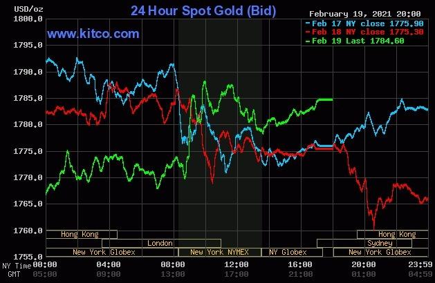 Diễn biến giá vàng thế giới vài phiên qua.