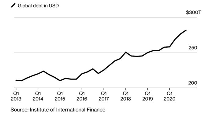 Diễn biến nợ toàn cầu giai đoạn 2013-2020. Đồ họa: Bloomberg.
